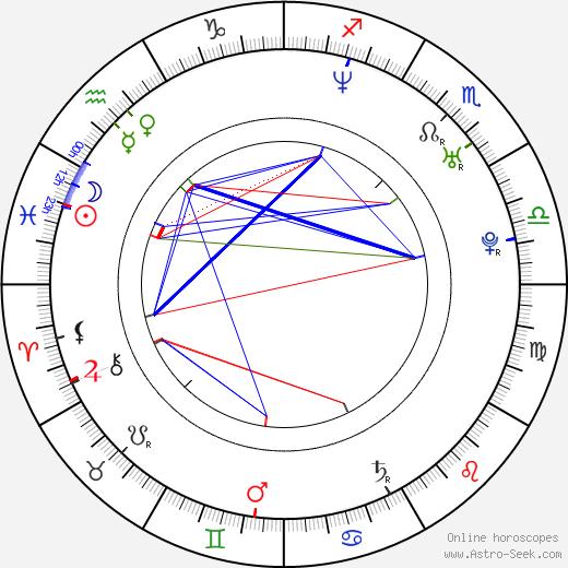 Lukáš Homola birth chart, Lukáš Homola astro natal horoscope, astrology