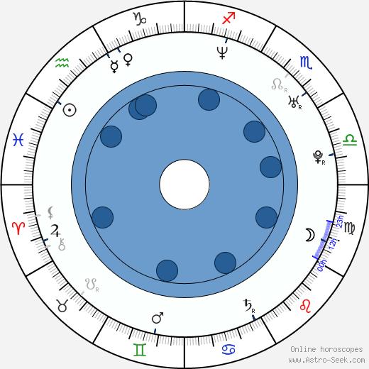 Magdalena Dabrowska wikipedia, horoscope, astrology, instagram