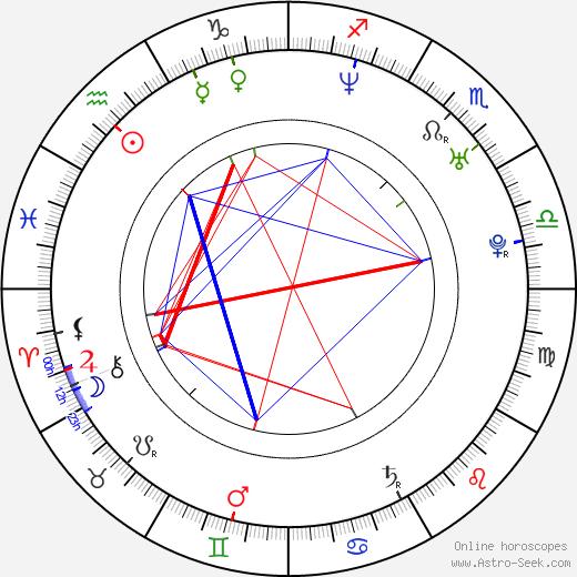 Maria Simon birth chart, Maria Simon astro natal horoscope, astrology