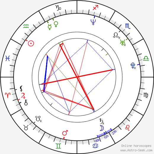 Martín Sastre birth chart, Martín Sastre astro natal horoscope, astrology