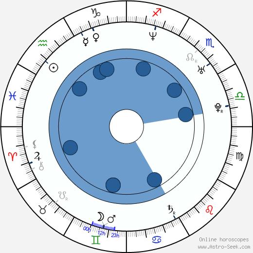Meadow Williams wikipedia, horoscope, astrology, instagram