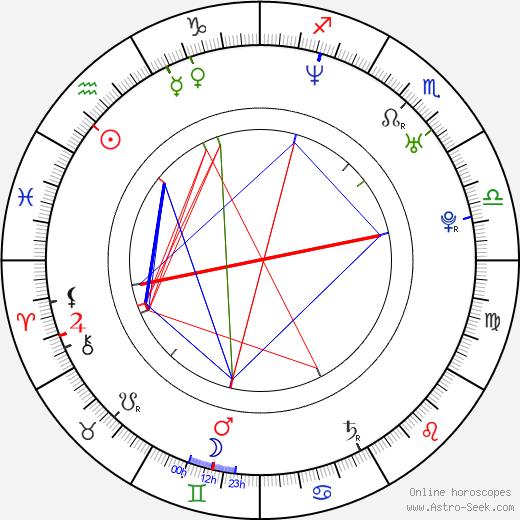 Meadow Williams birth chart, Meadow Williams astro natal horoscope, astrology