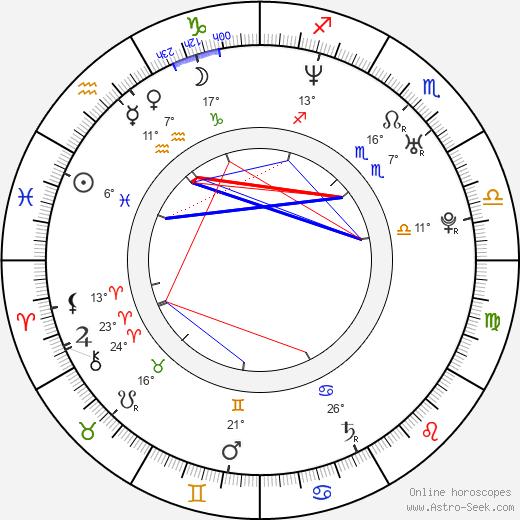 Megan Brown birth chart, biography, wikipedia 2019, 2020