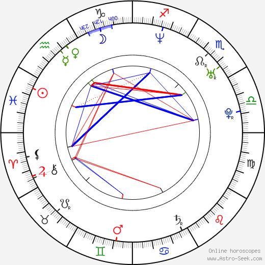 Megan Brown astro natal birth chart, Megan Brown horoscope, astrology