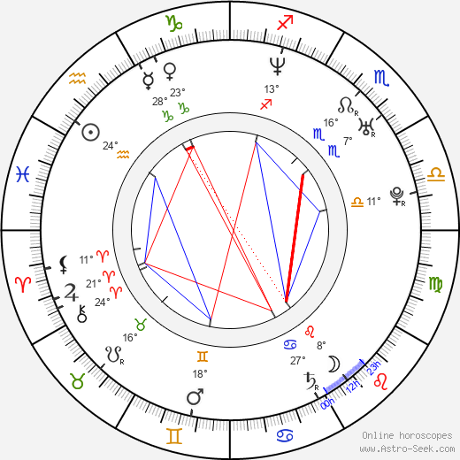 Milan Hejduk birth chart, biography, wikipedia 2020, 2021