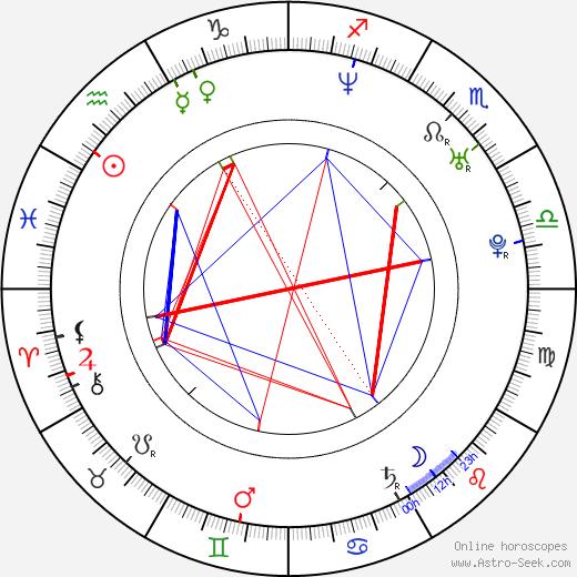 Milan Hejduk birth chart, Milan Hejduk astro natal horoscope, astrology