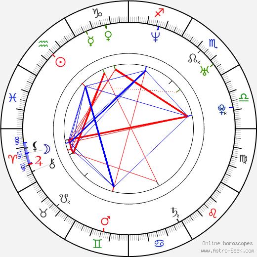Miloš Tomić tema natale, oroscopo, Miloš Tomić oroscopi gratuiti, astrologia