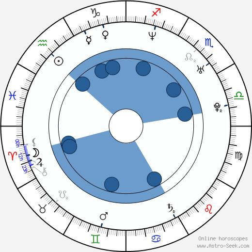 Mora Stephens wikipedia, horoscope, astrology, instagram