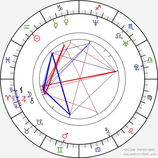 Mora Stephens день рождения гороскоп, Mora Stephens Натальная карта онлайн