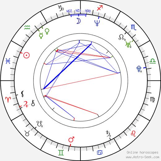Nanae Kató birth chart, Nanae Kató astro natal horoscope, astrology