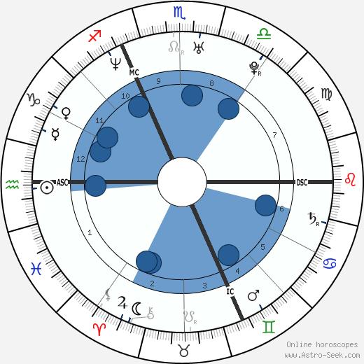 Nicole Kuntner wikipedia, horoscope, astrology, instagram