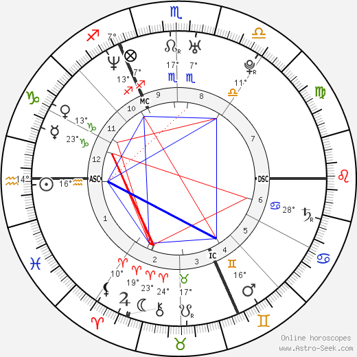 Nicole Kuntner birth chart, biography, wikipedia 2020, 2021