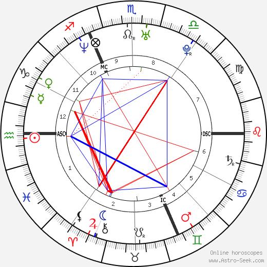 Nicole Kuntner birth chart, Nicole Kuntner astro natal horoscope, astrology