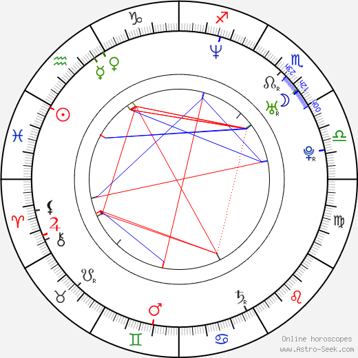 Nikola Birklenová birth chart, Nikola Birklenová astro natal horoscope, astrology