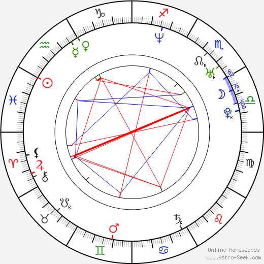 Paul Gunn birth chart, Paul Gunn astro natal horoscope, astrology