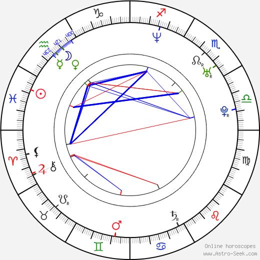 Rhea Harder birth chart, Rhea Harder astro natal horoscope, astrology