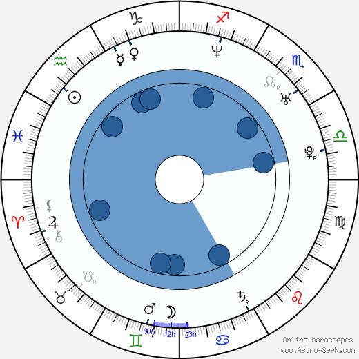 Ricardo Pereira wikipedia, horoscope, astrology, instagram