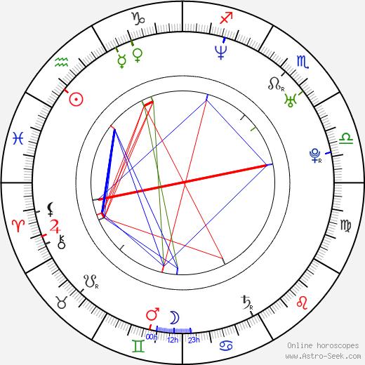 Ricardo Pereira birth chart, Ricardo Pereira astro natal horoscope, astrology