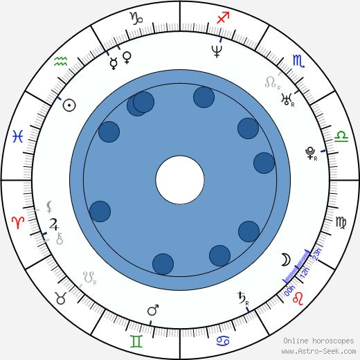 Ronnie Vannucci wikipedia, horoscope, astrology, instagram