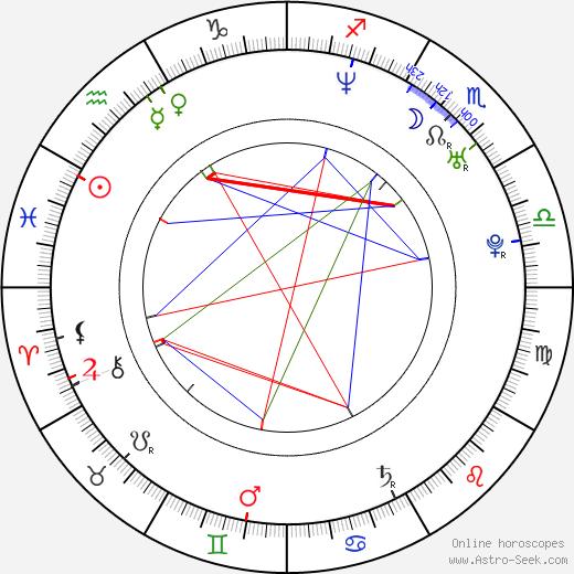 Sonja birth chart, Sonja astro natal horoscope, astrology