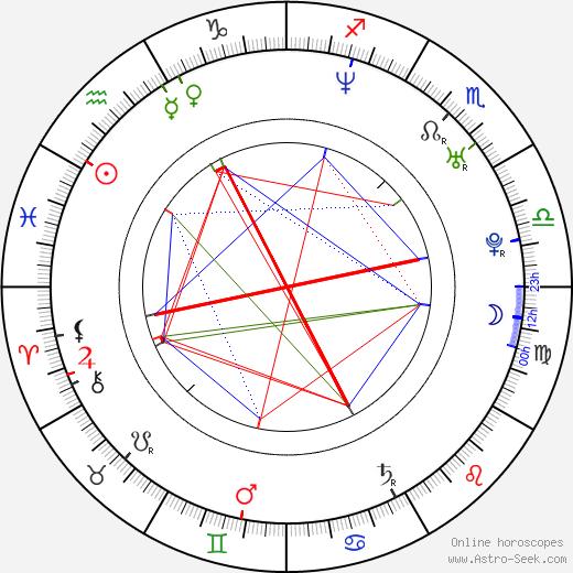 Svein Berge birth chart, Svein Berge astro natal horoscope, astrology