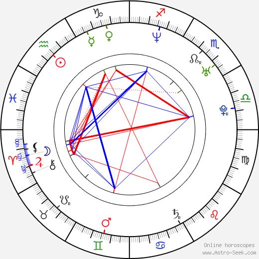 Tony Jaa birth chart, Tony Jaa astro natal horoscope, astrology