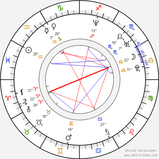 Vanessa Guzmán birth chart, biography, wikipedia 2019, 2020