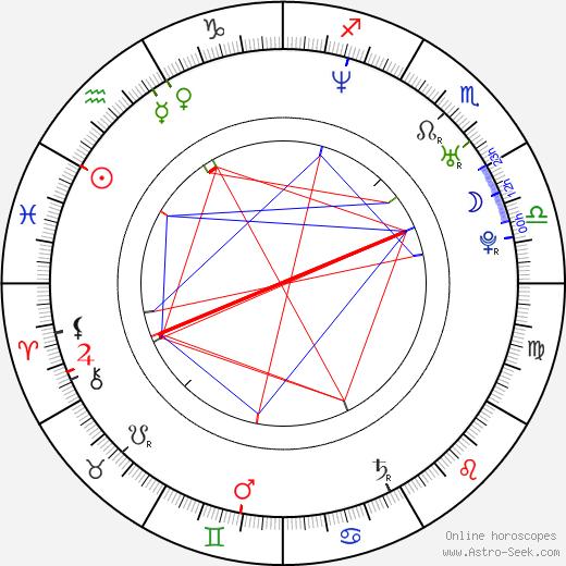 Vanessa Guzmán birth chart, Vanessa Guzmán astro natal horoscope, astrology