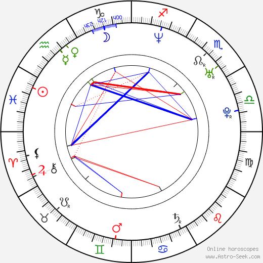 Yukiyo Teramoto astro natal birth chart, Yukiyo Teramoto horoscope, astrology