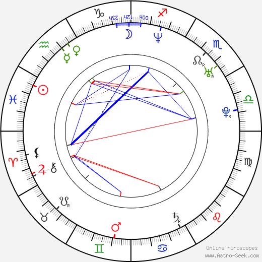 Zuzana Belohorcová astro natal birth chart, Zuzana Belohorcová horoscope, astrology