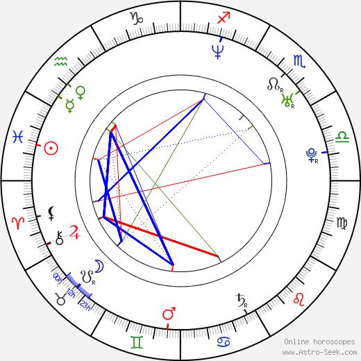 Adam Leese день рождения гороскоп, Adam Leese Натальная карта онлайн