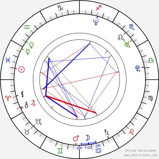 Agustin день рождения гороскоп, Agustin Натальная карта онлайн
