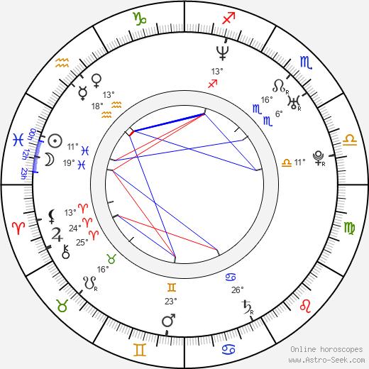 Alba Albanese birth chart, biography, wikipedia 2020, 2021
