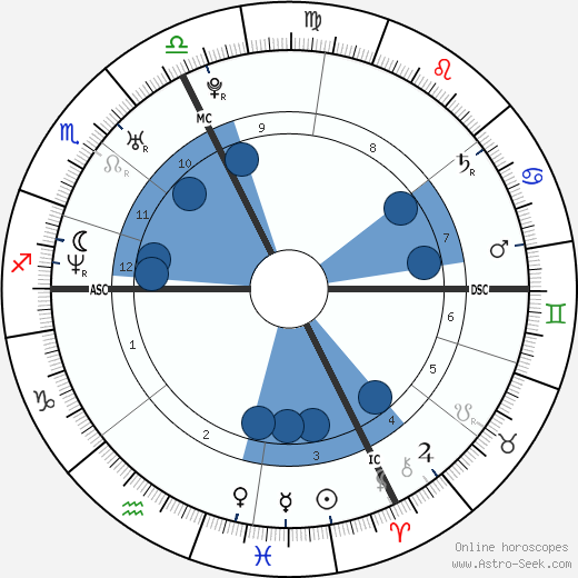 Alenya Bortolotto wikipedia, horoscope, astrology, instagram