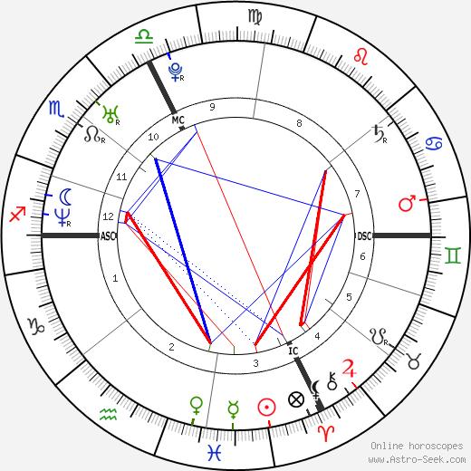 Alenya Bortolotto tema natale, oroscopo, Alenya Bortolotto oroscopi gratuiti, astrologia
