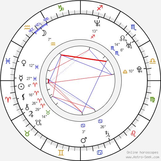 Amanda Marcum birth chart, biography, wikipedia 2020, 2021