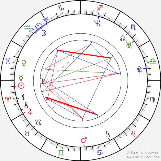 Amanda Marcum birth chart, Amanda Marcum astro natal horoscope, astrology