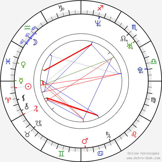 Amy Smart birth chart, Amy Smart astro natal horoscope, astrology
