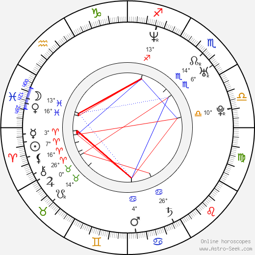 Andrey Iskanov birth chart, biography, wikipedia 2019, 2020