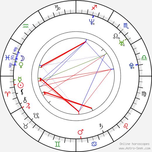 Andrey Iskanov birth chart, Andrey Iskanov astro natal horoscope, astrology