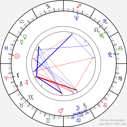Anja Weisgerber birth chart, Anja Weisgerber astro natal horoscope, astrology