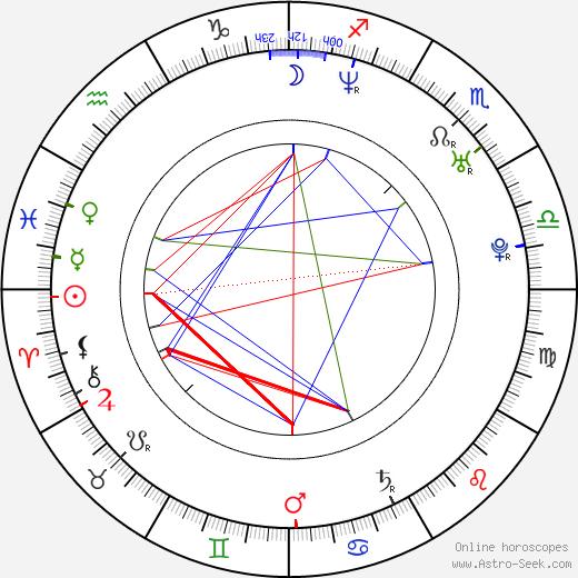 Anna Iberszer birth chart, Anna Iberszer astro natal horoscope, astrology