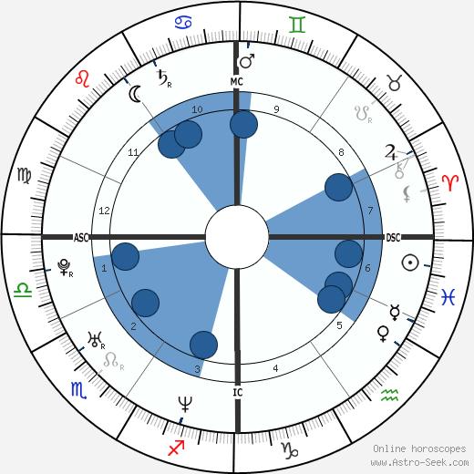 Arnaud Gourvennec wikipedia, horoscope, astrology, instagram
