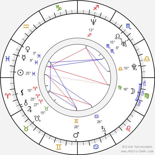 Bonnie-Jill Laflin birth chart, biography, wikipedia 2020, 2021
