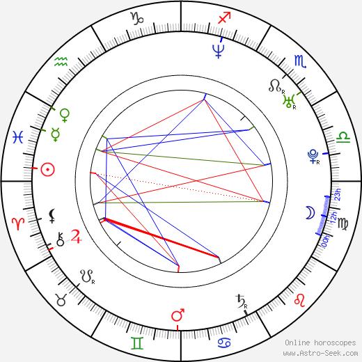 Bonnie-Jill Laflin birth chart, Bonnie-Jill Laflin astro natal horoscope, astrology
