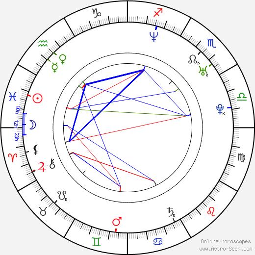 Brigitte Hobmeier день рождения гороскоп, Brigitte Hobmeier Натальная карта онлайн