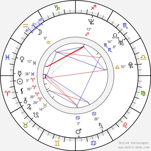 Carlos Guillermo Haydon birth chart, biography, wikipedia 2019, 2020