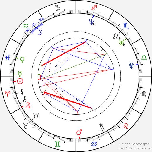 Carlos Guillermo Haydon astro natal birth chart, Carlos Guillermo Haydon horoscope, astrology