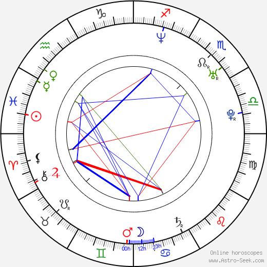 Catalin Saizescu astro natal birth chart, Catalin Saizescu horoscope, astrology