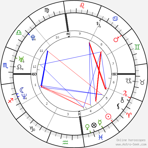 Chester Bennington astro natal birth chart, Chester Bennington horoscope, astrology
